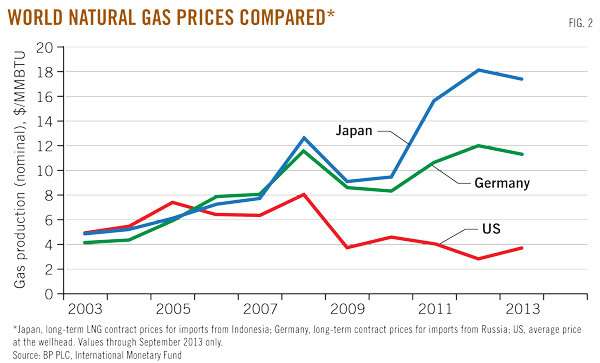 World Natural Gas Prices Infographic